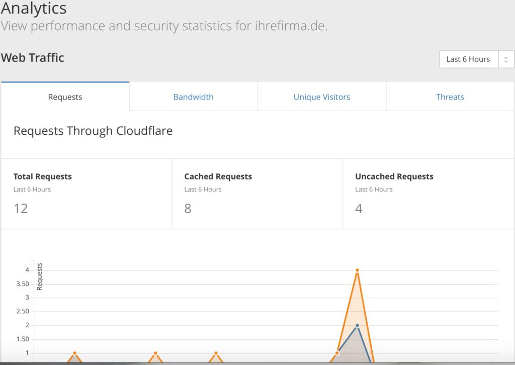 cloudflare_statistik